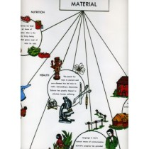 CHART OF SPIRITUAL & MATERIAL NEEDS ONLY ● SS-500