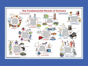 The Fundamental Needs of Humans Main Chart ● SS-500 (2019 Edition) ♣AVAILABLE qty 2♣